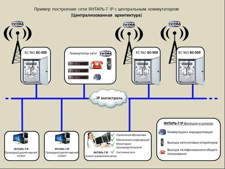 Картинки по запросу ЦСС «Янтарь-Т IP»